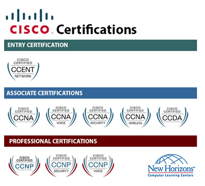 CISCO Certification Paths at New Horizons Leipzig